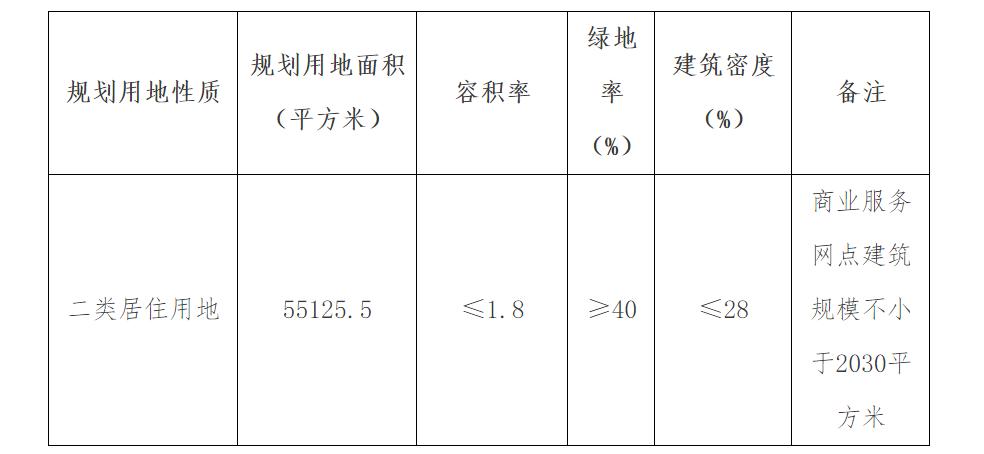 起始价3.7亿!宝坻上架一宗宅地-中国网地产